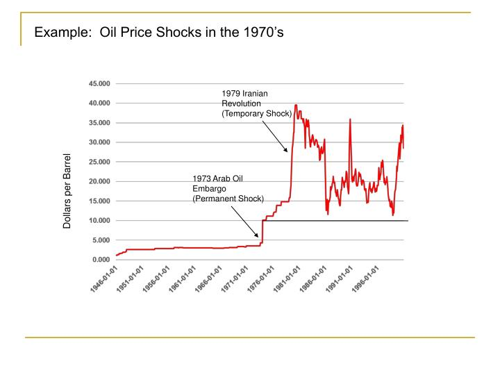 Example:  Oil Price Shocks in the 1970's