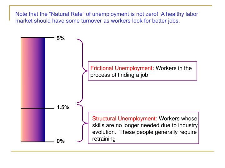 "Note that the ""Natural Rate"" of unemployment is not zero!  A healthy labor market should have some turnover as workers look for better jobs."