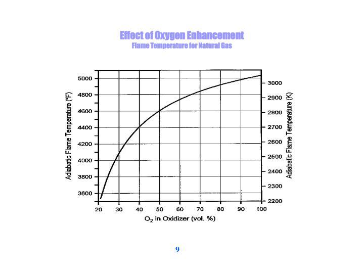 Effect of Oxygen Enhancement