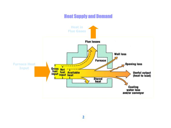 Heat Supply and Demand