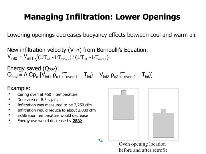 Managing Infiltration: Lower Openings
