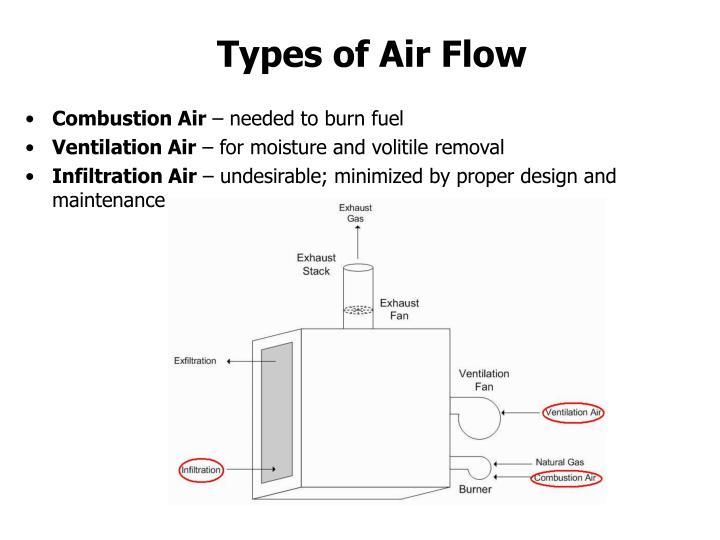 Types of Air Flow