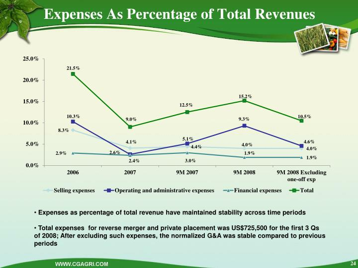 Expenses As Percentage of Total Revenues