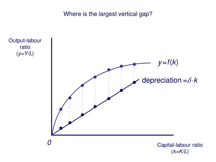 Where is the largest vertical gap?