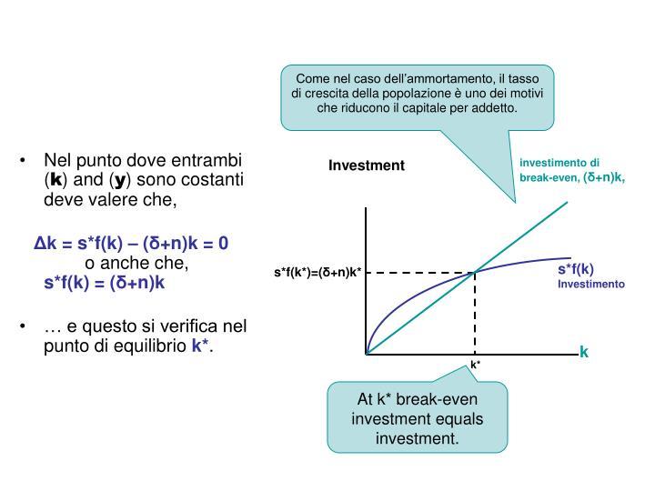 investimento di break-even,