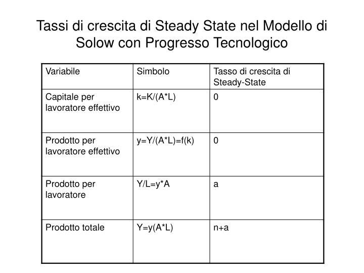 Tassi di crescita di Steady State nel Modello di Solow con Progresso Tecnologico