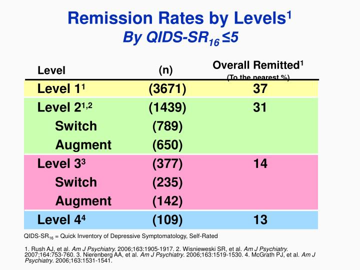 Remission rates by levels 1 by qids sr 16 5