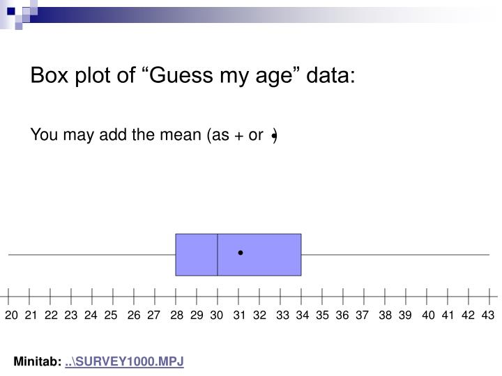 "Box plot of ""Guess my age"" data:"