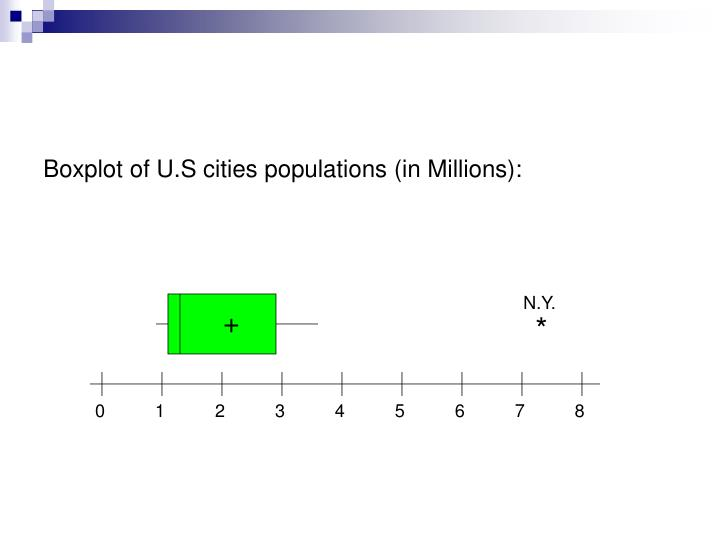 Boxplot of U.S cities populations (in Millions):