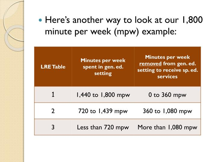 Here's another way to look at our 1,800 minute per week (mpw) example:
