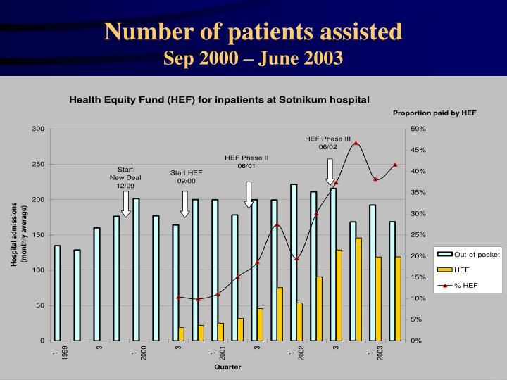 Number of patients assisted