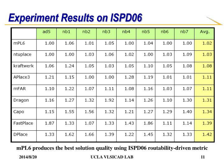 Experiment Results on ISPD06