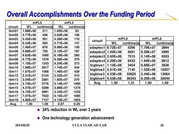 Overall Accomplishments Over the Funding Period