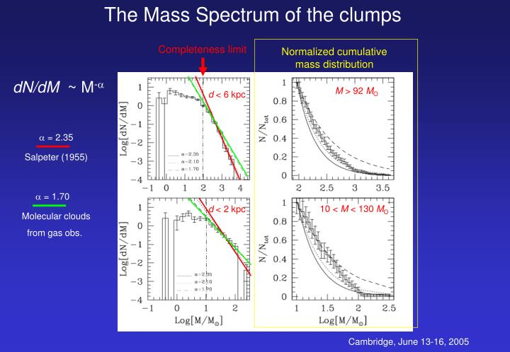 The Mass Spectrum of the clumps
