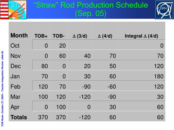 """""""Straw"""" Rod Production Schedule (Sep. 05)"""