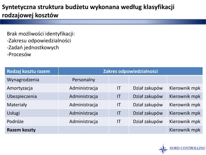 Syntetyczna struktura budżetu wykonana według klasyfikacji rodzajowej kosztów