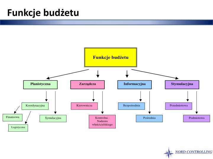 Funkcje budżetu