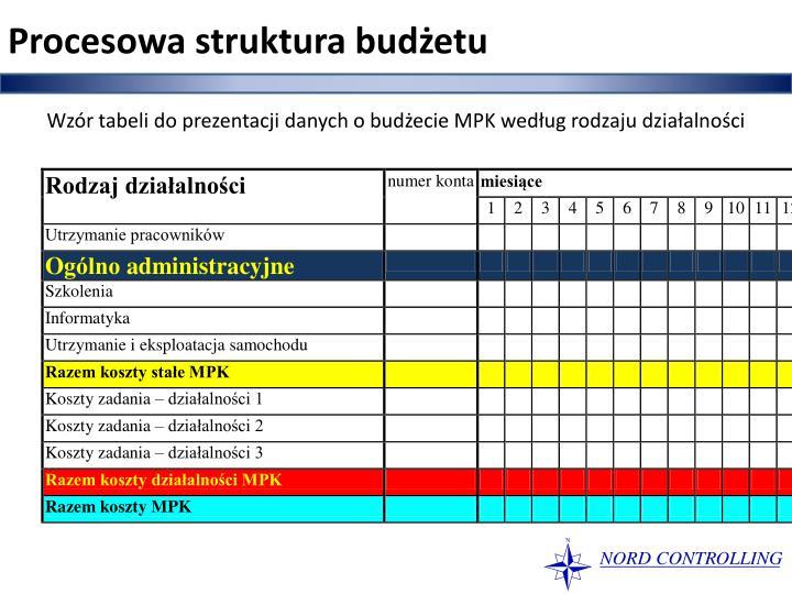 Procesowa struktura budżetu