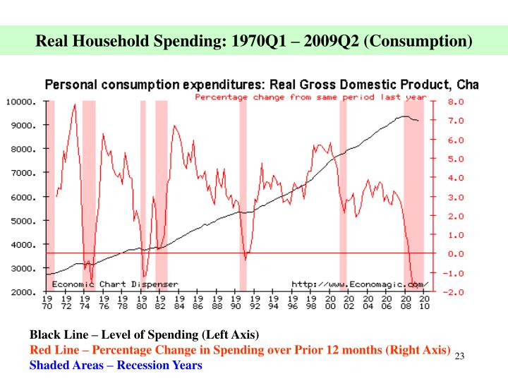 Real Household Spending: 1970Q1 – 2009Q2 (Consumption)