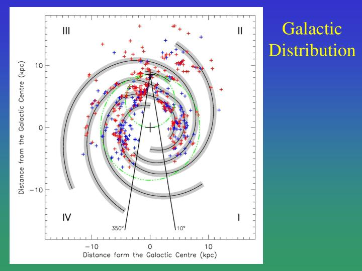 Galactic Distribution
