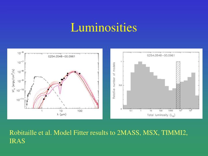 Luminosities