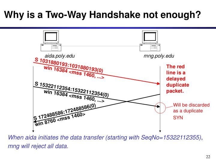 Why is a Two-Way Handshake not enough?