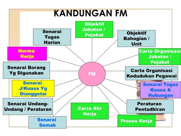 KANDUNGAN FM