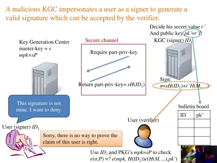 A malicious KGC impersonates a user as a signer to generate a valid signature which can be accepted by the verifier.