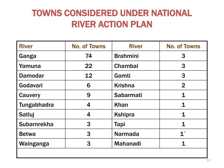 TOWNS CONSIDERED UNDER NATIONAL RIVER ACTION PLAN