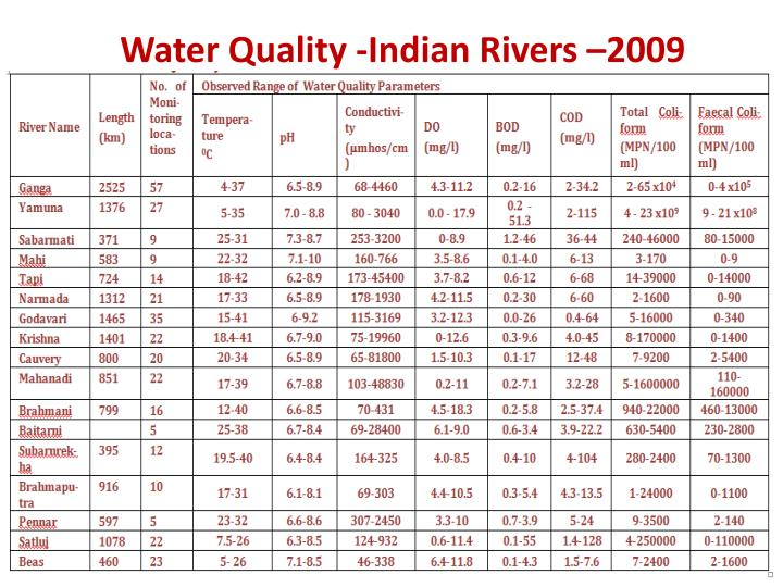 Water Quality -Indian Rivers –2009