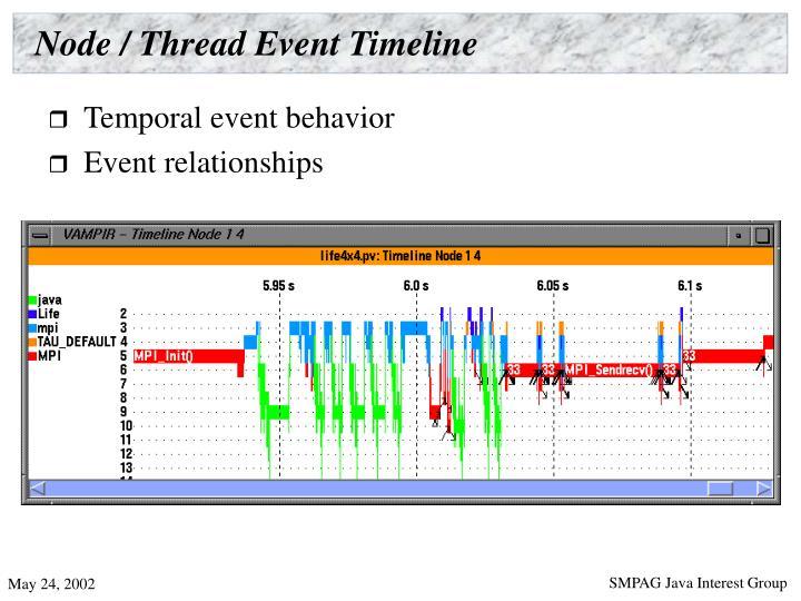 Node / Thread Event Timeline