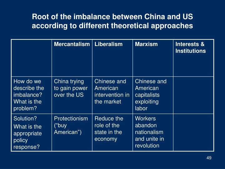 Root of the imbalance between China and US