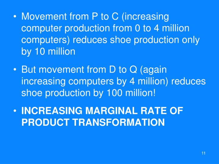 Movement from P to C (increasing computer production from 0 to 4 million computers) reduces shoe production only by 10 million