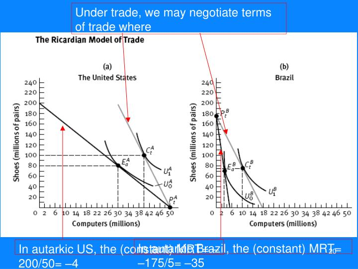 Under trade, we may negotiate terms of trade where