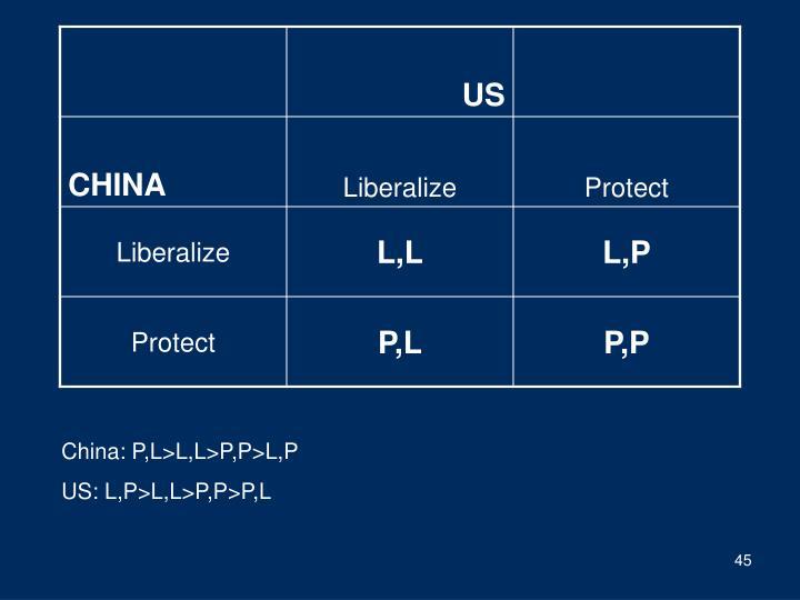China: P,L>L,L>P,P>L,P