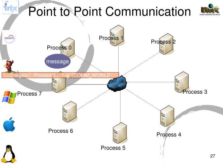 Integers    Process 4    Tag   COMM_WORLD