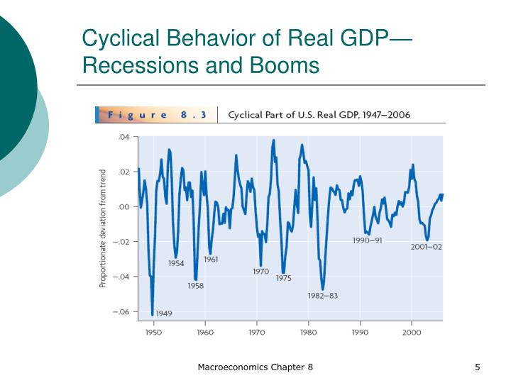 Cyclical Behavior of Real GDP—Recessions and Booms