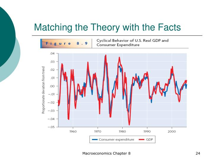 Matching the Theory with the Facts