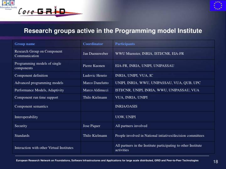 Research groups active in the Programming model Institute