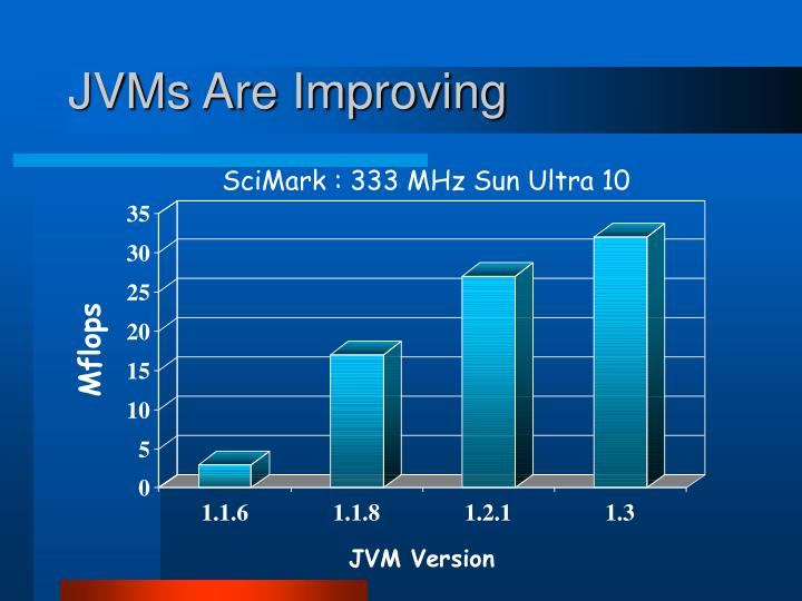 JVMs Are Improving