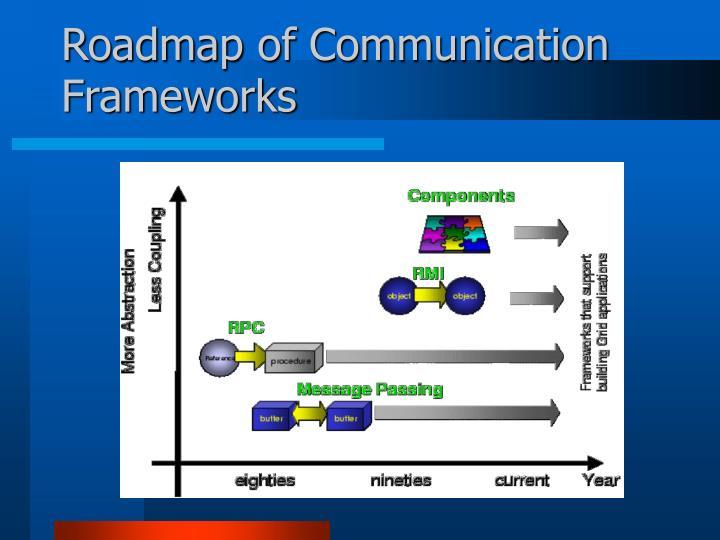 Roadmap of Communication Frameworks