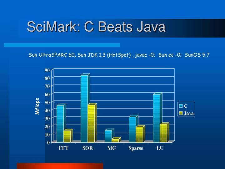 SciMark: C Beats Java