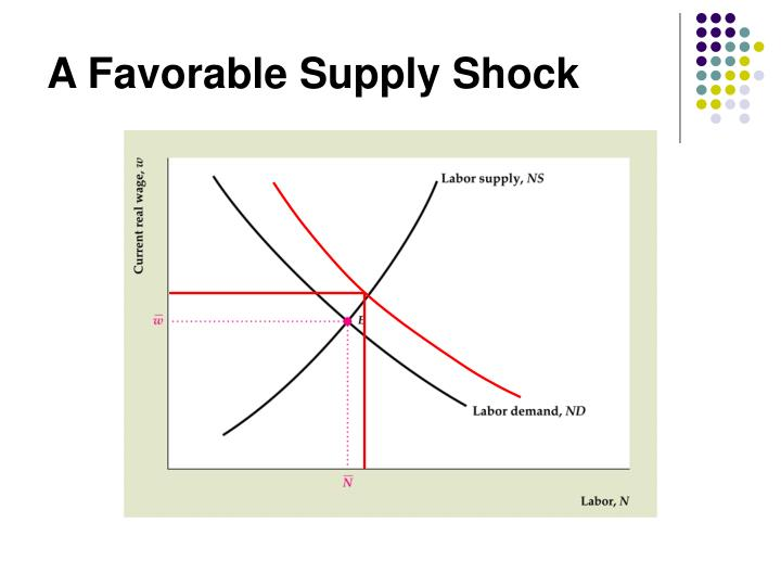 A Favorable Supply Shock