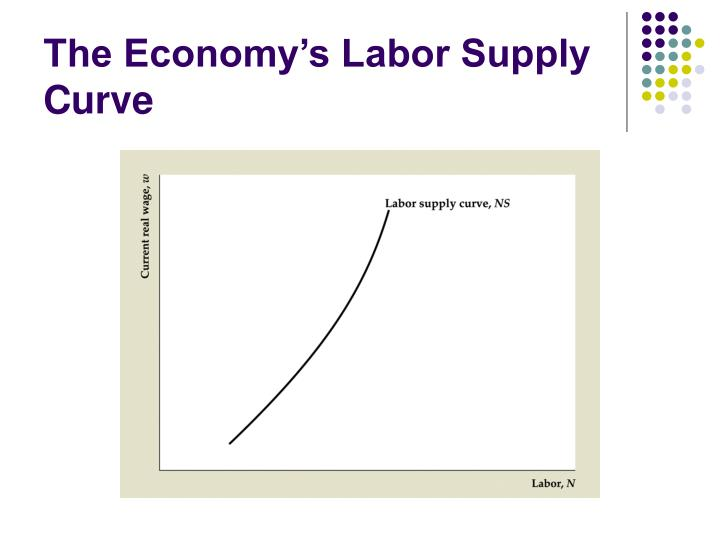 The Economy's Labor Supply Curve