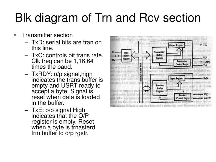 Blk diagram of Trn and Rcv section