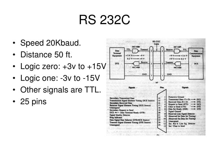 RS 232C