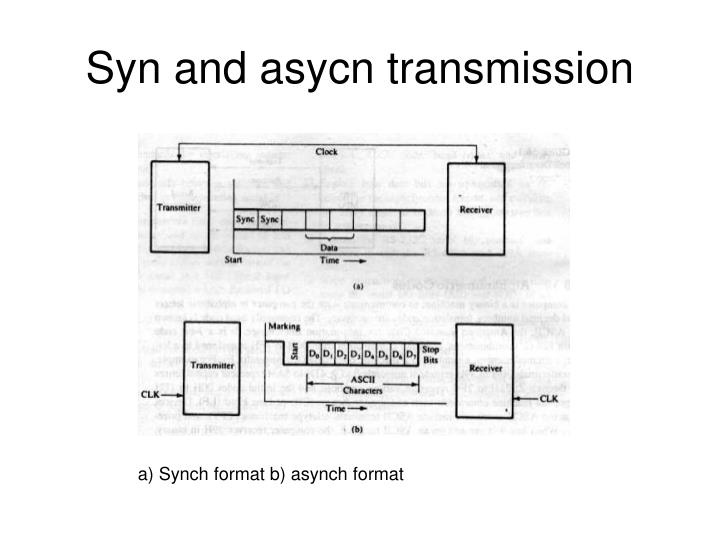 Syn and asycn transmission