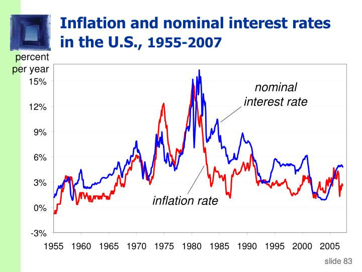 Inflation and nominal interest rates in the U.S.,