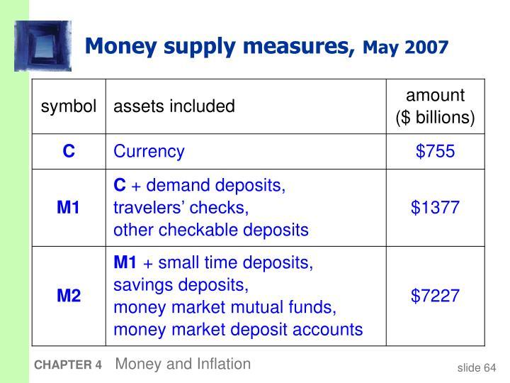 Money supply measures,