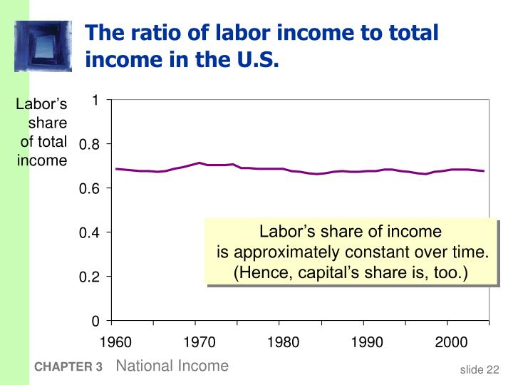 The ratio of labor income to total income in the U.S.